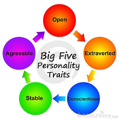 personality-traits-19168435
